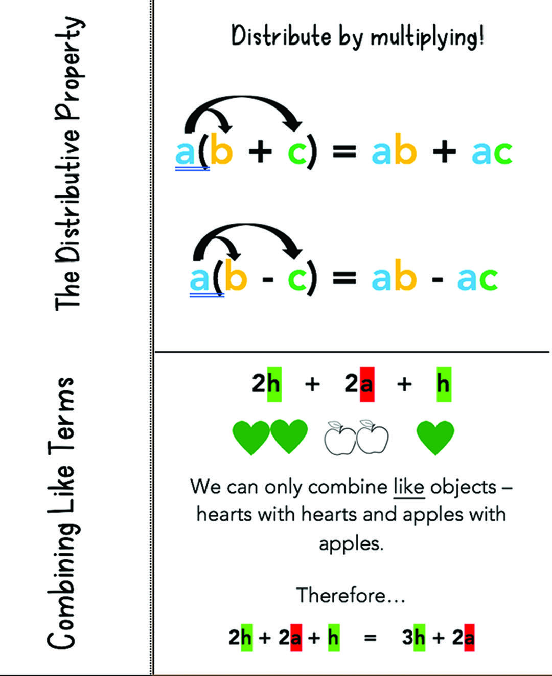 Simplifying Expressions Foldable Distributive Property