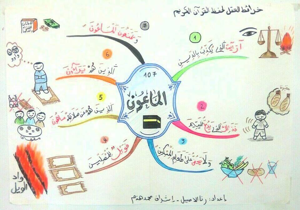 خرائط ذهنية لتحفيظ الاطفال قصار السور Muslim Kids Activities Islamic Kids Activities Islam For Kids