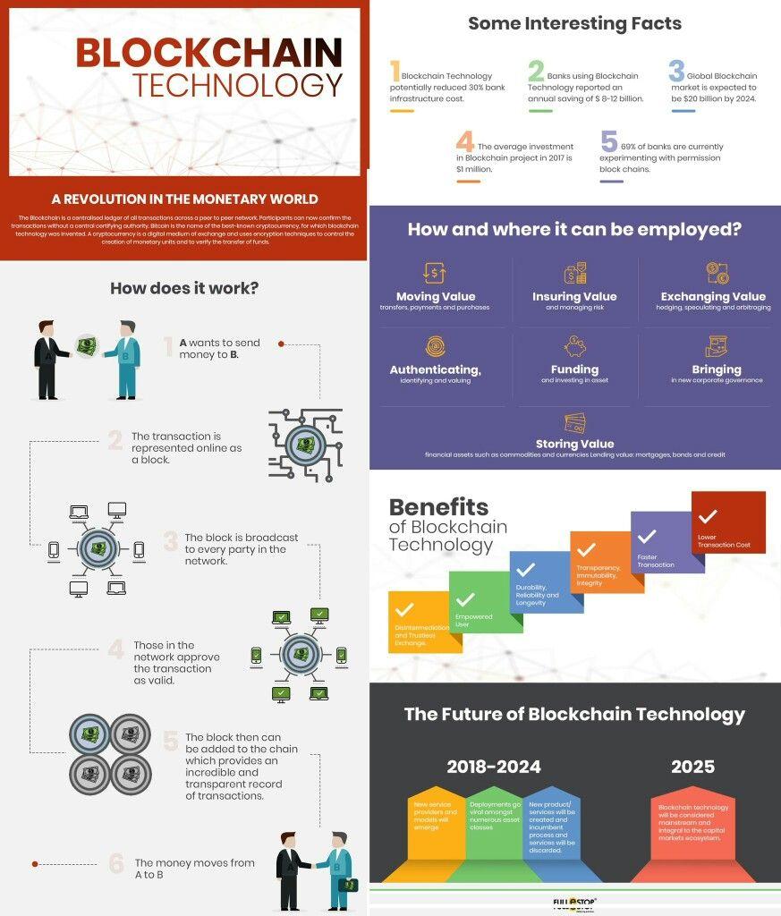 Blockchain Trends Technology Digitaltransformation Blockchain Blockchain Cryptocurrency Blockchain Technology