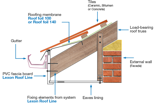 Pvc Fascia Board Roof Line Membrane Roof Roof Roof Lines