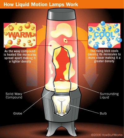 How Does A Lava Lamp Work Fair Kidzcoolzone  How To…make A Homemade Lava Lamp And The Design Decoration