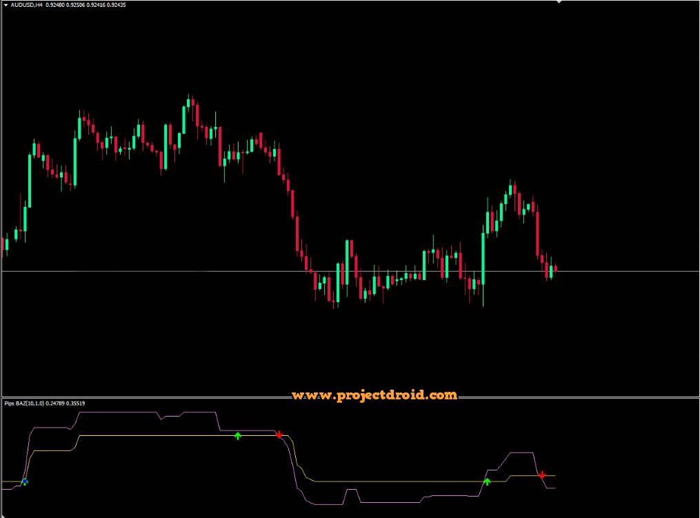 Pips Baz Forex Indicator