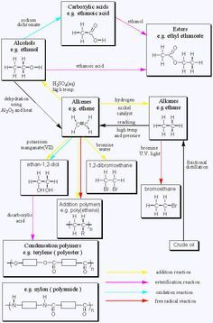 O chem written by dr richard clarkson saturday 1 november organic chemistry reactions chart gcse borganic chemistryb page ccuart Choice Image