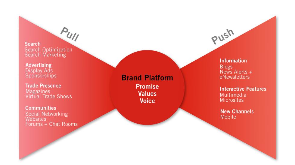 Push vs Pull Social Media infographic marketing