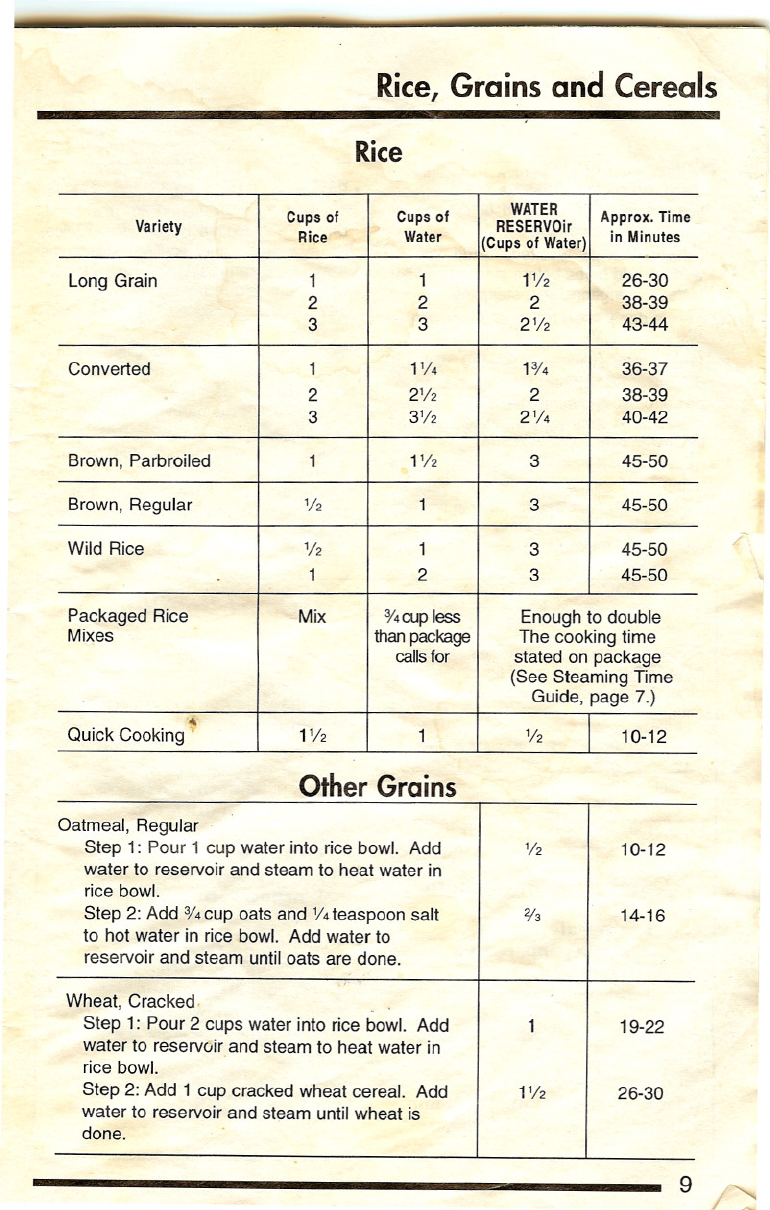 Page 9 Of Rival Rice Cooker 4450 User Guide Manualsonline