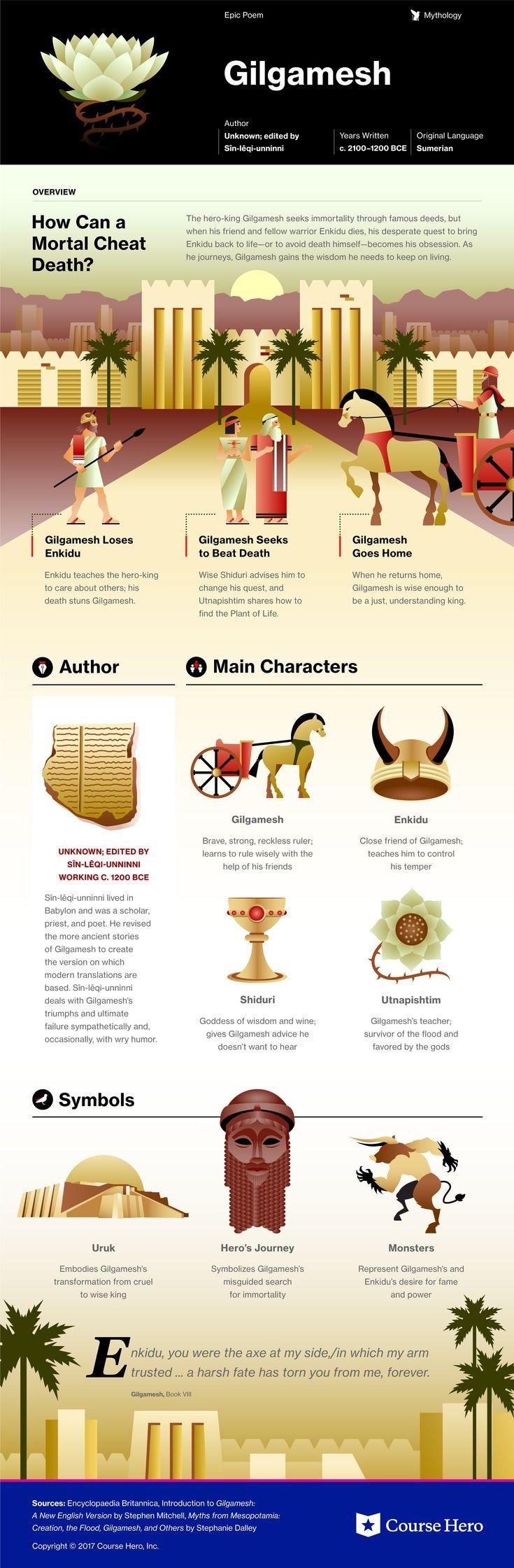 The Epic Of Gilgamesh Study Guide Pinterest Literature