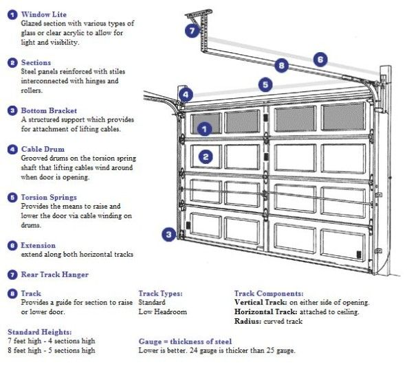 Garage Door Components And Parts