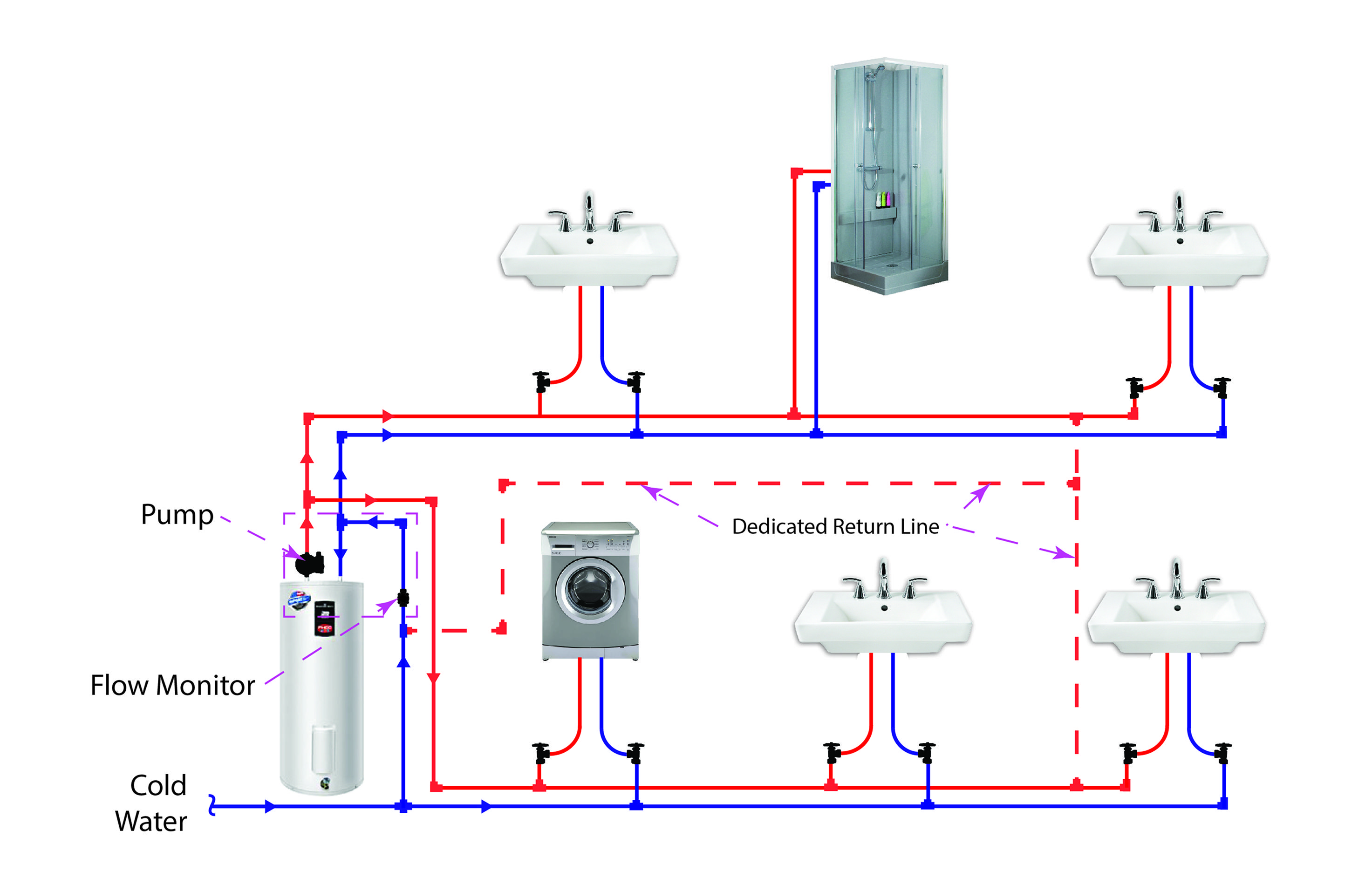 Dedicated Hot Water Circulation Loop