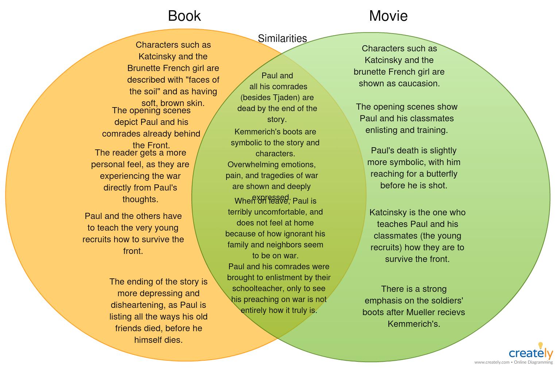 Book V S Movie Venn Diagram Template Venn Diagram Books [ 1010 x 1530 Pixel ]