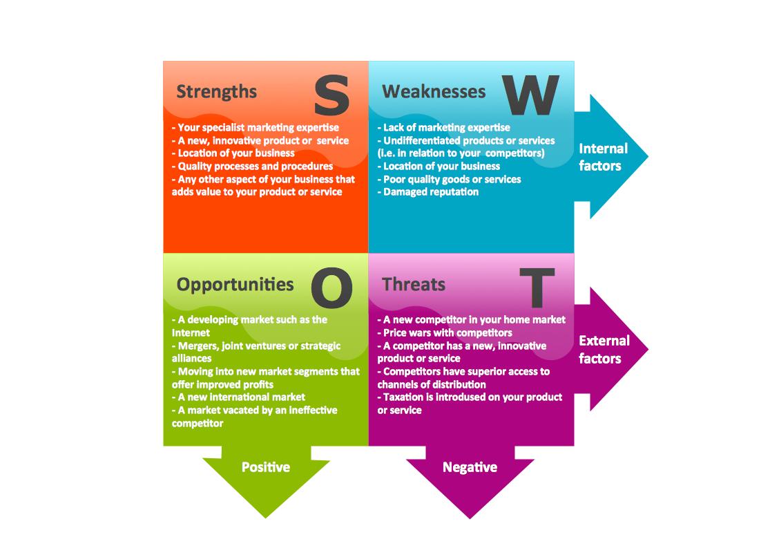 Swot Martix  Social Media  Marketing    Swot Analysis