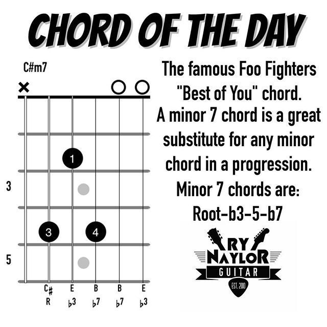 Chord Library - C#m7 | Learning To Play The Guitar | Pinterest ...
