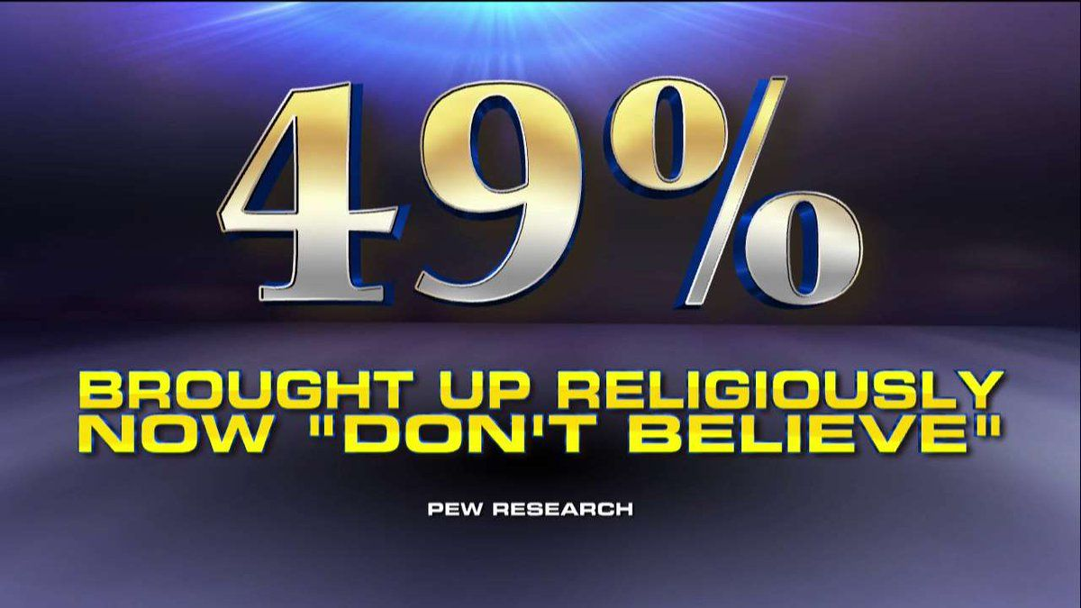 "Fox News on Twitter: ""49% of people brought up religiously now ""don't believe."" https://t.co/3KcZO7ibZS"""