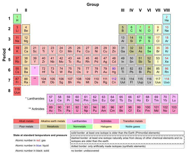 tabla peridica con sus descubridores - Tabla Periodica De Los Elementos Secundaria