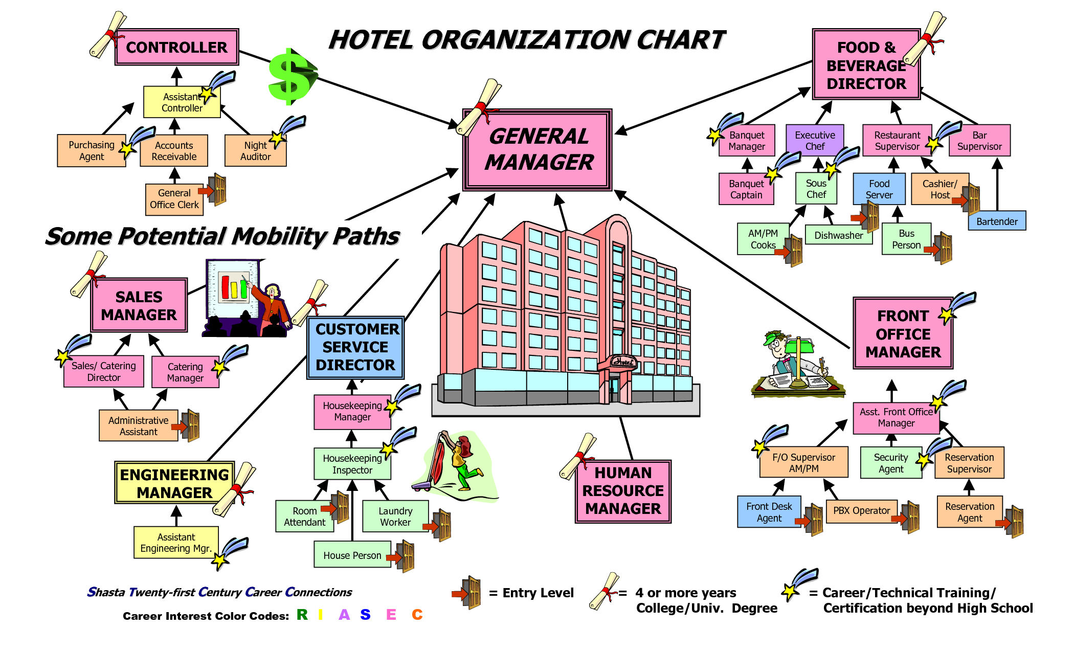 The rooms department is usually thougt of as a combination of two the rooms department is usually thougt of as a combination of two principal line operating department organizational chartorganizational altavistaventures Choice Image