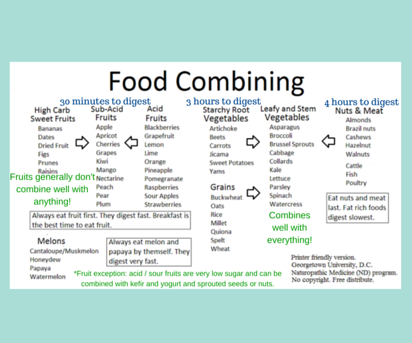Food Combining Chart1 Aip Pinterest Food Combining Food And