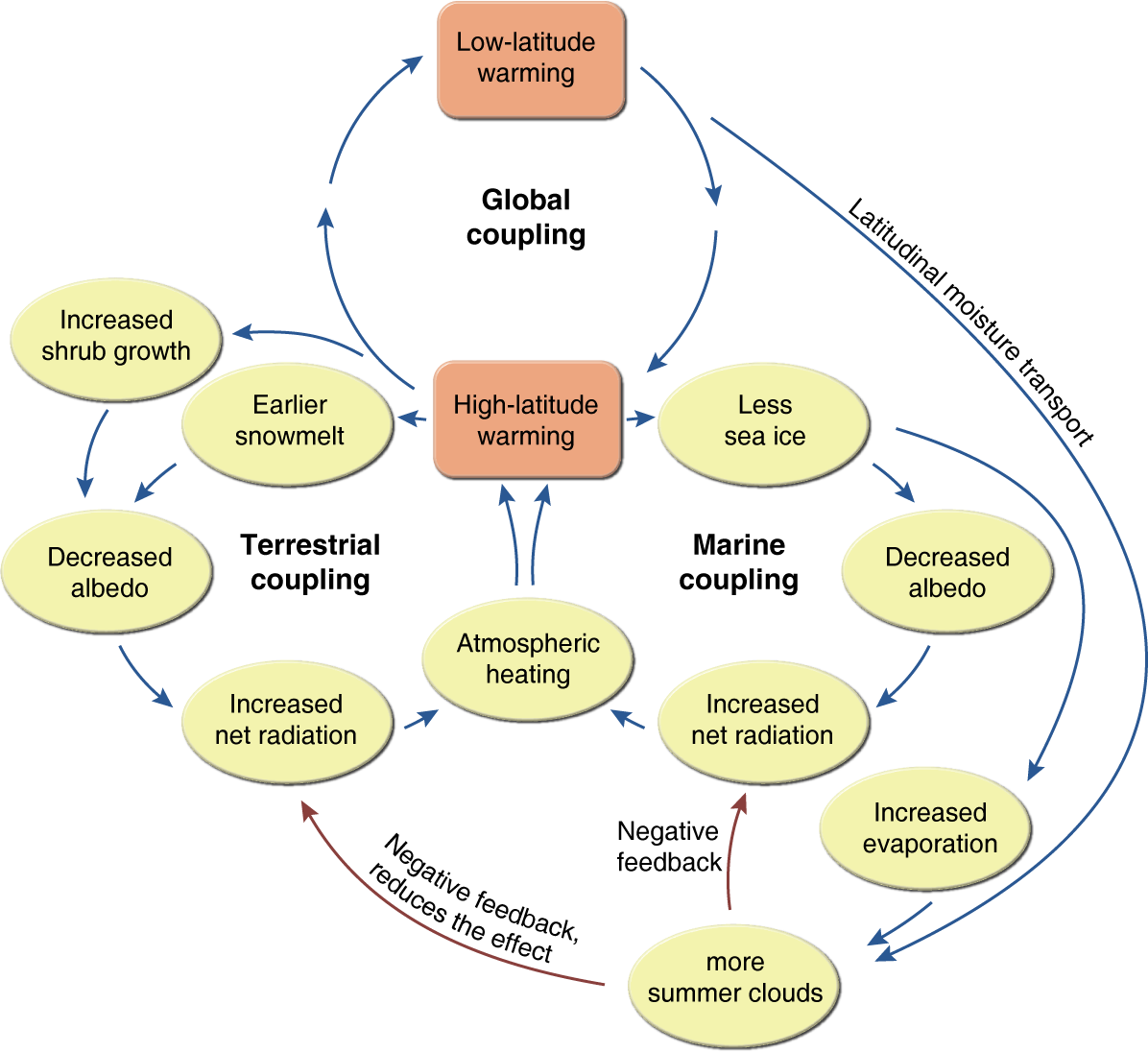 Causal Loop Diagram Cld Of Climate Watersisweb Earth System Science Systems Thinking Climates