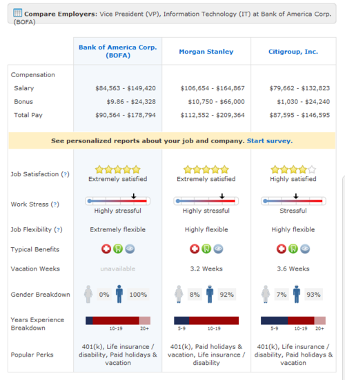 Compare Employers Vice President Vp Information Technology It