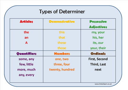 Determiners - Come, Learn & Understand | Writing Workshop ...