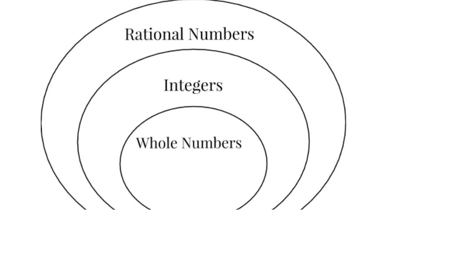 Rational Irrational Numbers Worksheet Rational Numbers