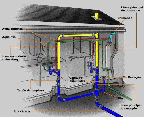 La plomería del hogar | Instalaciones sanitarias, Plomeria ...