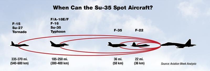 Measuring Stealth Technology's Performance | Havacılık, Hava kuvvetleri,  Adlar