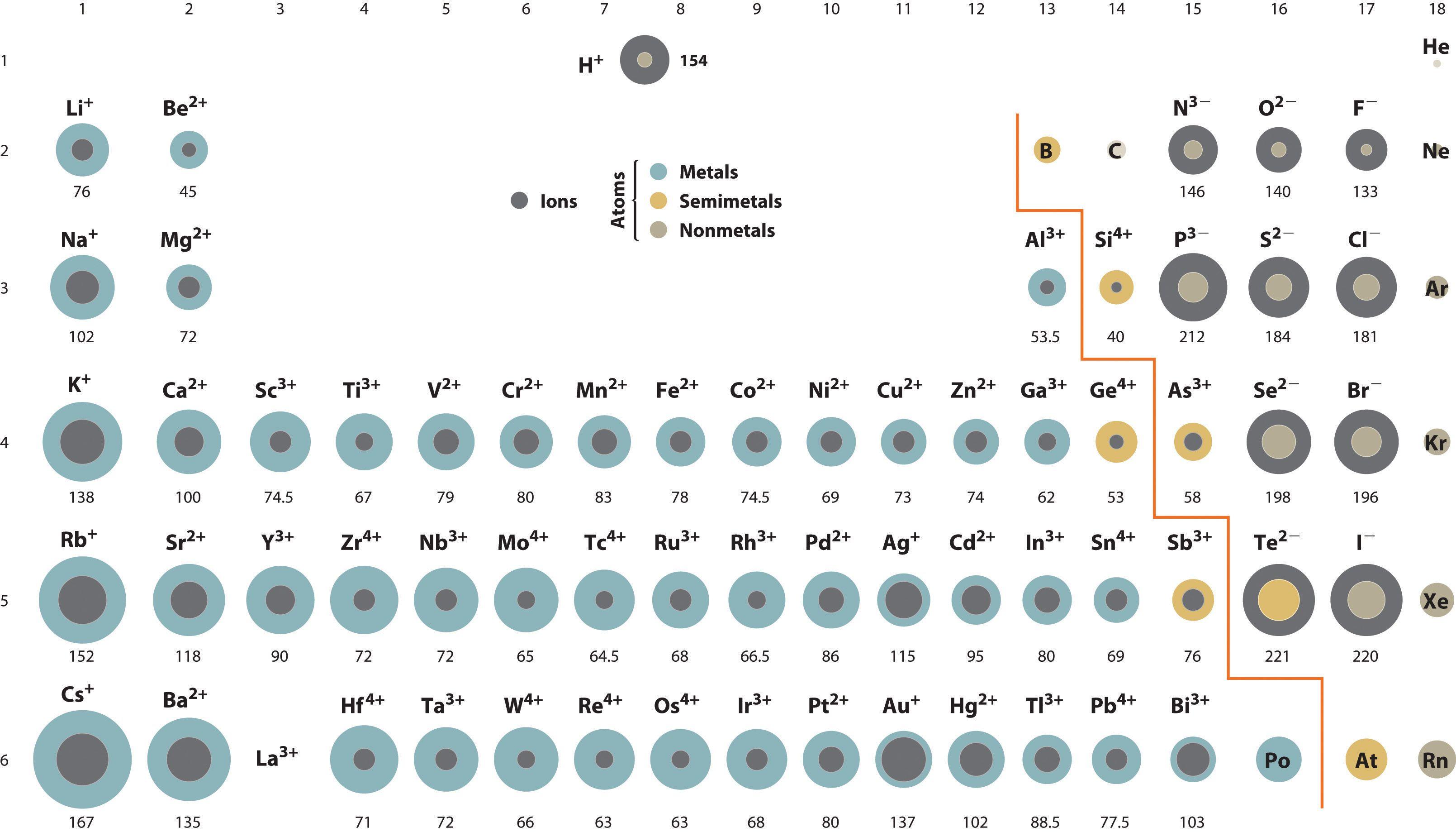 The ionic radius of helium is more also  atoms pinte rh pinterest
