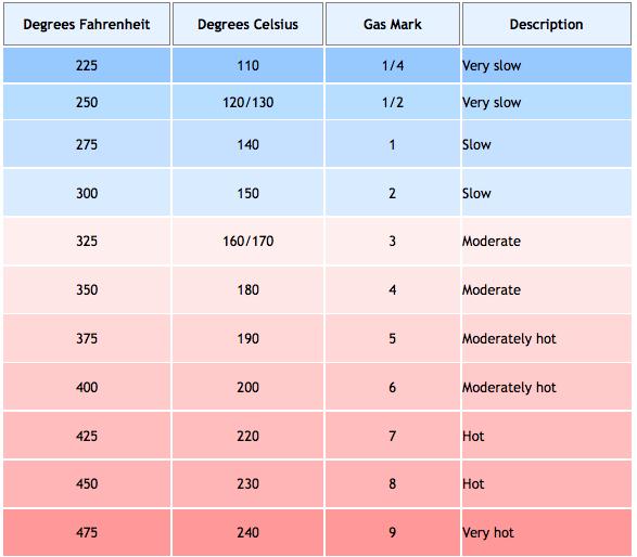 Oven Temperature Conversion Chart