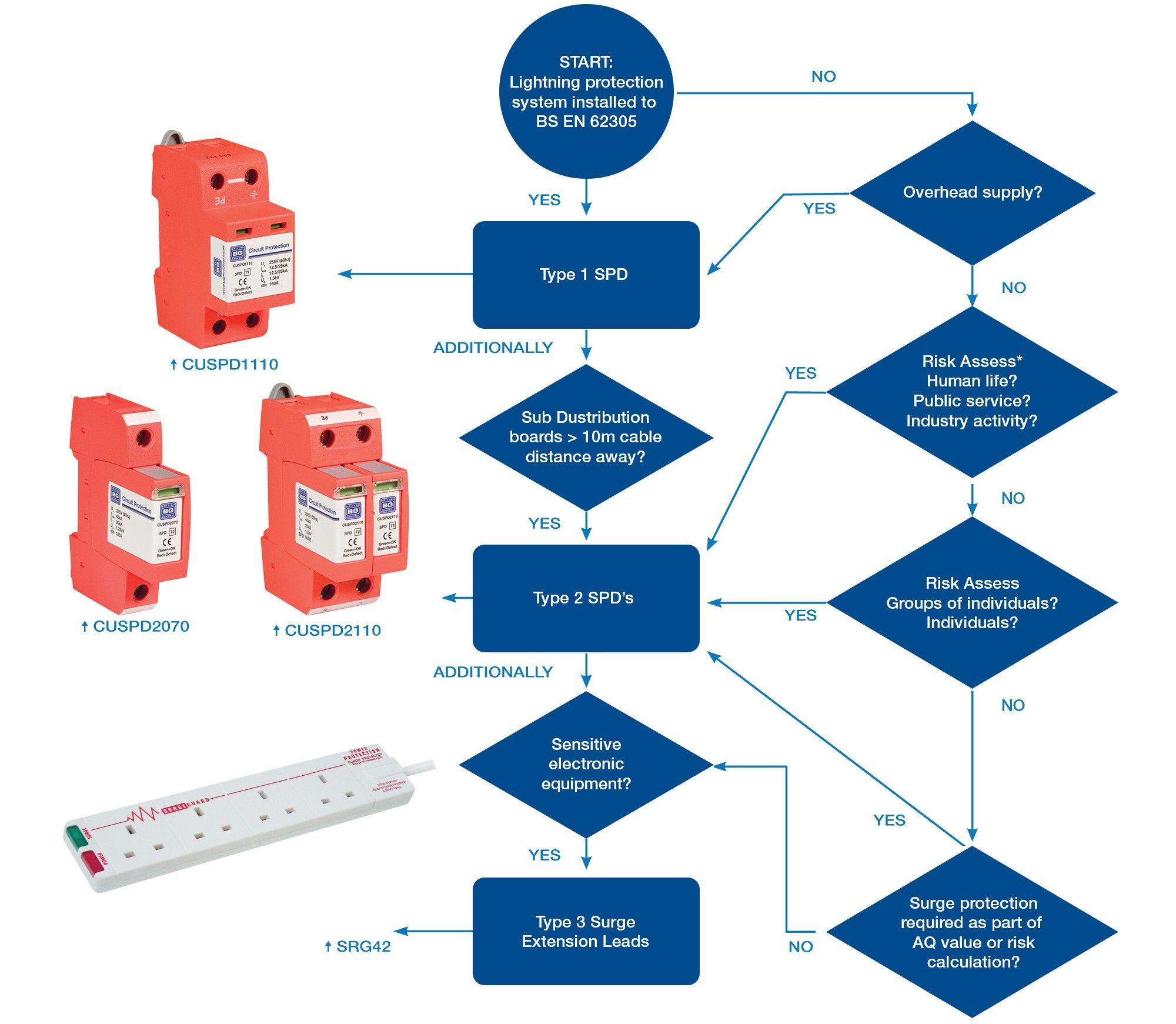 Niglon Consumer Unit Wiring Diagram diagram