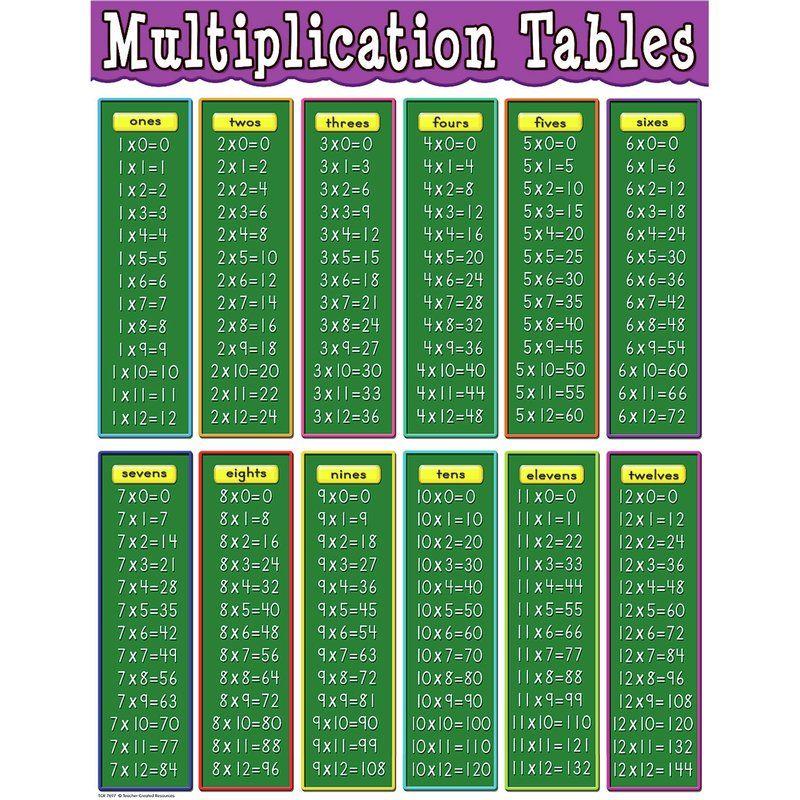 collection table de multiplication