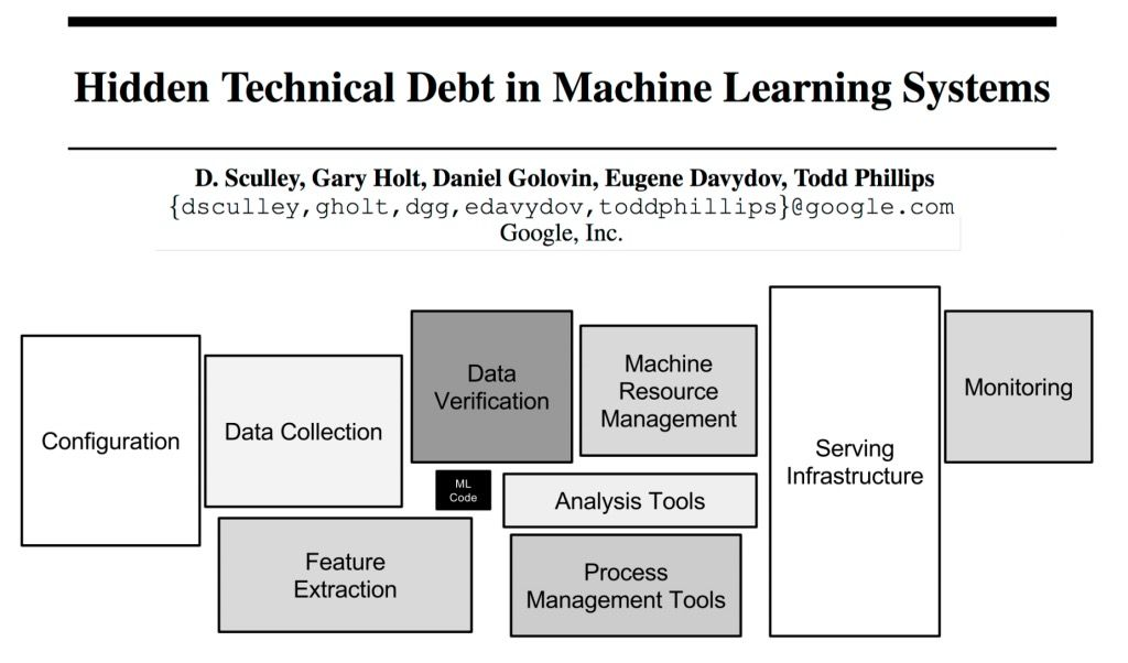 Hidden Technical Debt In Machine Learning Systems Data Science