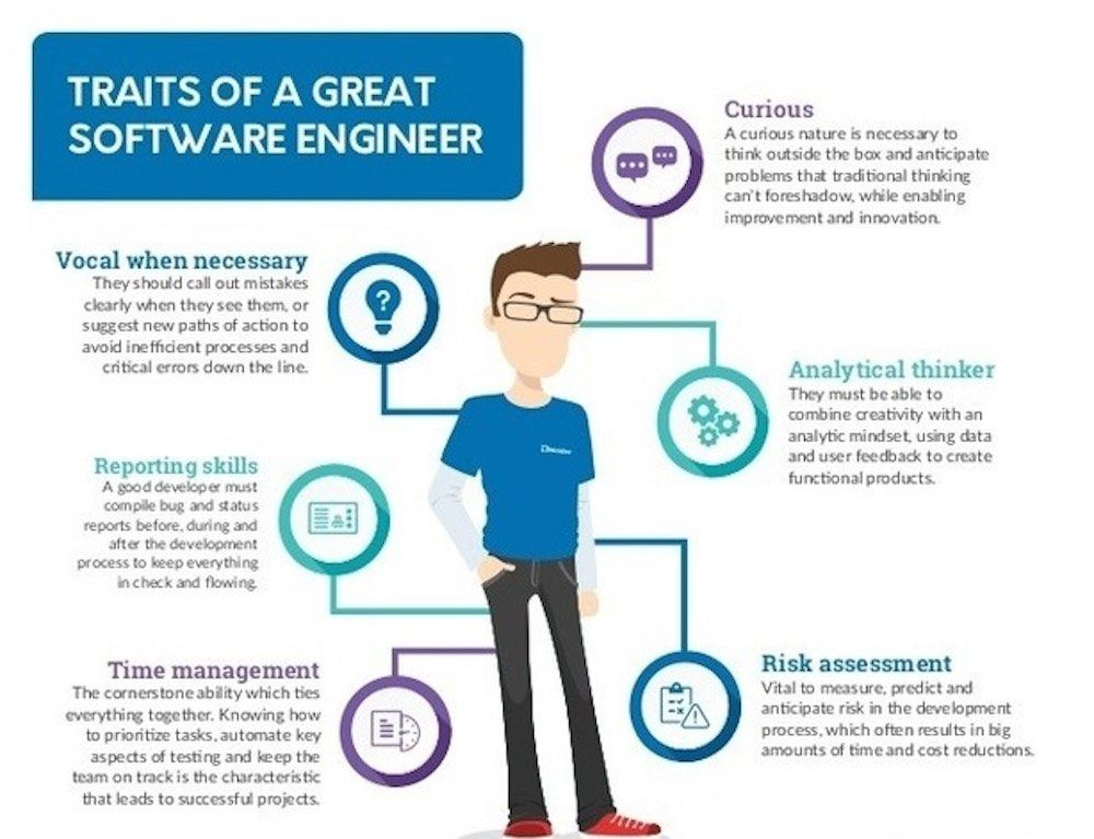 Top 6 Skills And Knowledge Required To Become A Software Engineer Software Engineer Development Engineering