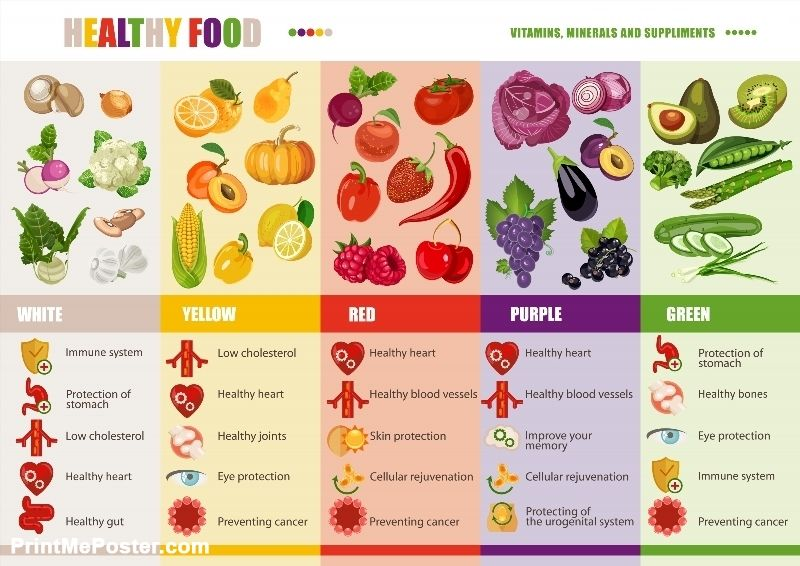 Healthy Lifestyle Dieting And Nutrition Concept Rainbow Vitamins Poster Poster Id 116247269 Diet And Nutrition Nutrition Vitamins