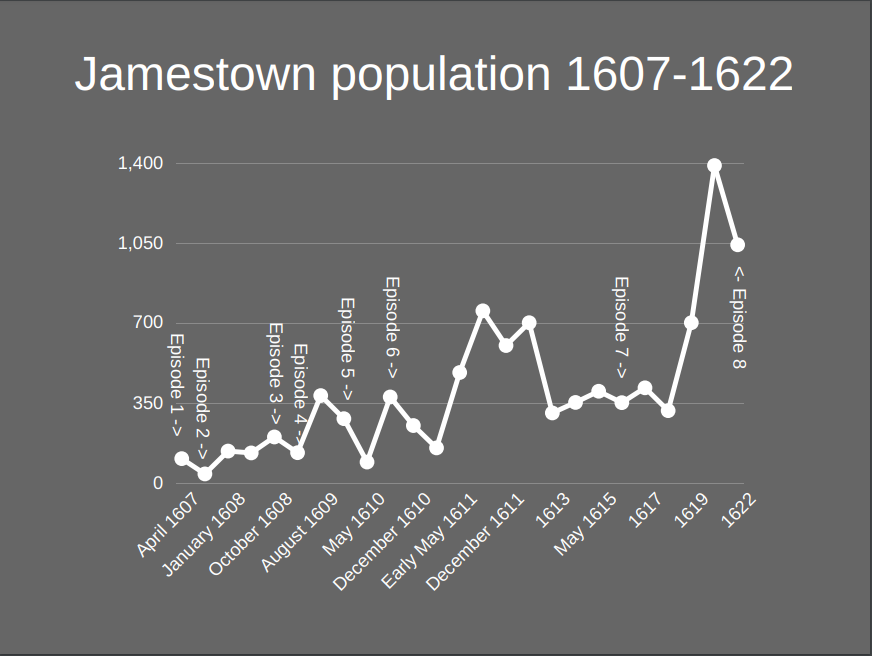 The population of Jamestown, Virginia from 1607-1622  I