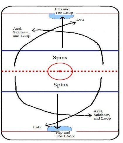 Image Result For Diagrams Spin Entry Figure Skating Figure Skating Funny Figure Skating Quotes Figure Skating