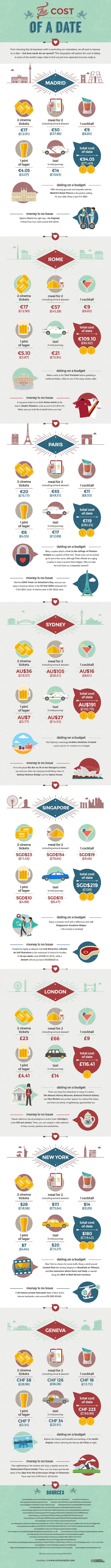 The Cost of A Date #infographic