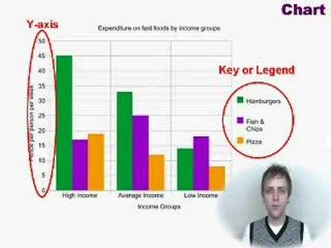 IELTS Writing Achieve 65 - Example 1 Bar Chart, Line Graph - what is a bar chart