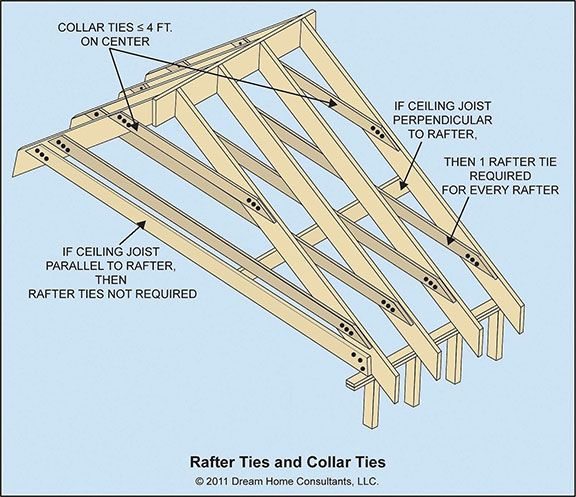 Ceiling joist and and rafter framing details home owners for Buy roof trusses