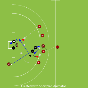 Shortcorner Move For Weekend Set Pieces Drills Hockey Field Hockey Hockey Hockey Drills