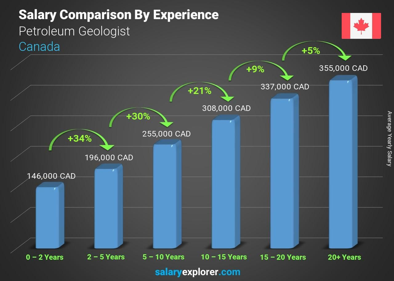 Petroleum Geologist Average Salary in Canada 2020 The