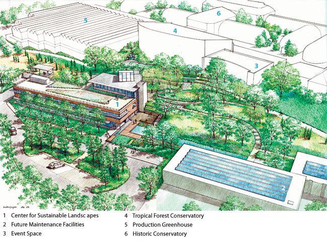 Center For Sustainable Landscapes The Design Alliance Slide