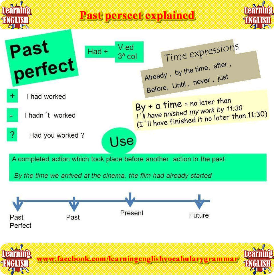 GRAMMAR: the past perfect tense - YouTube