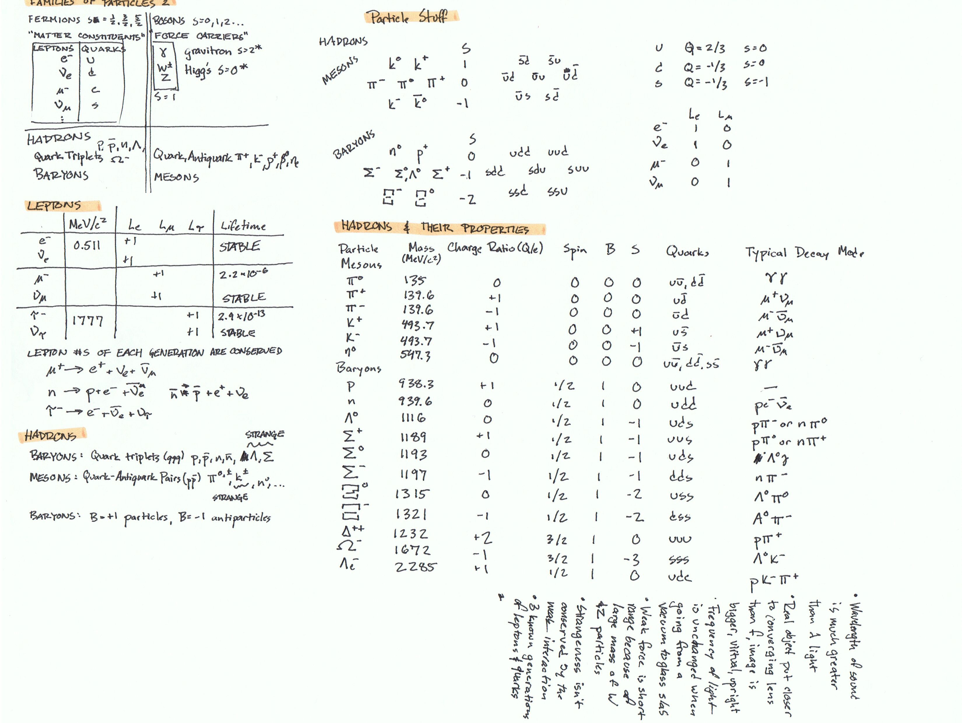 Physics Formula Sheets