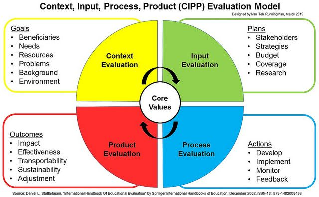 Research Based Exploration Of The Cipp Evaluation Model Are