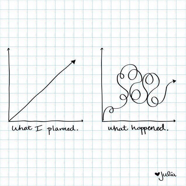 Life    what I planned vs what happened graph  | Me | How to
