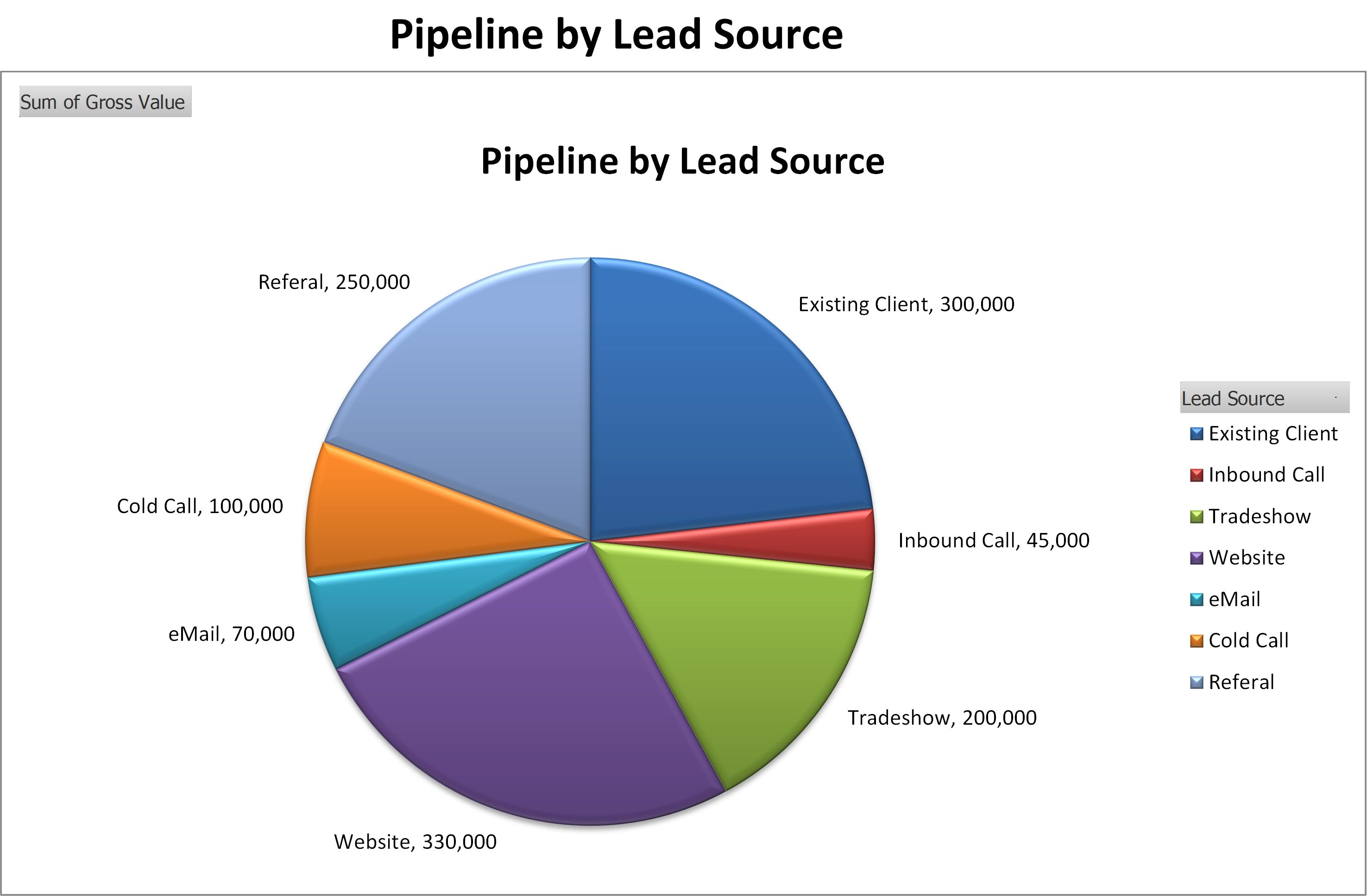 sales management tools templates - sales pipeline by lead source http www
