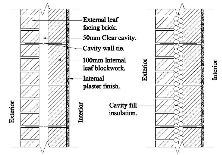 Illustrated Cross Section Through The External Wall Of Building Cavity Wall Wall Insulation Wall