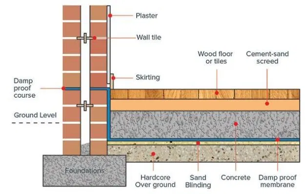 Damp Proof Membrane Google Search Damp Proofing Building Construction Damp Proofing Walls