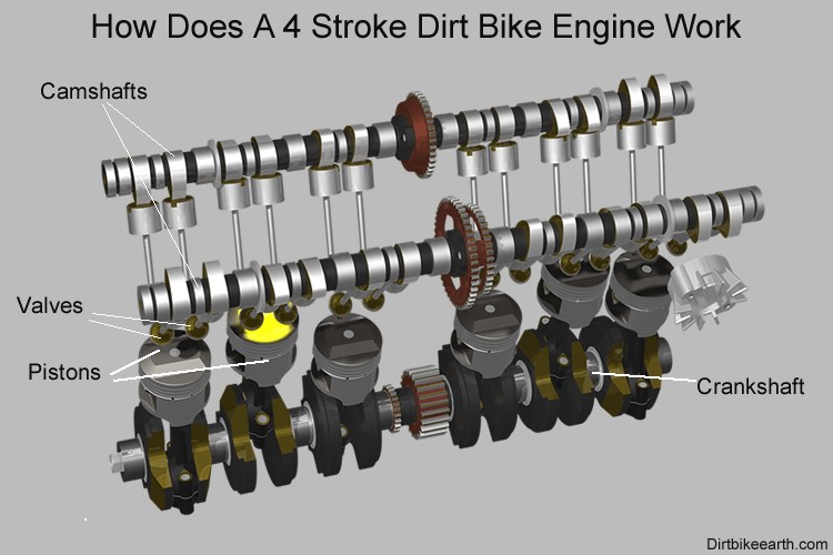 How Does A 4 Stroke Dirt Bike Engine Work The Techy Stuff