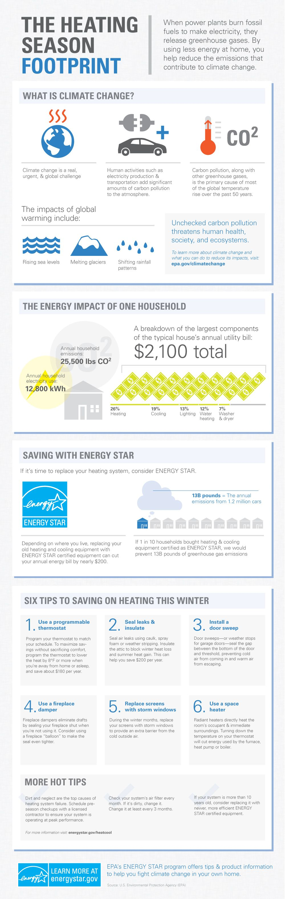 The Heating Season Footprint Infographic Infographic What Is