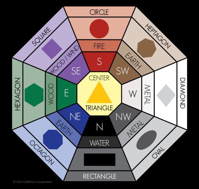 feng shui colors feng shui color meanings bagua map feng shui pinterest color meanings. Black Bedroom Furniture Sets. Home Design Ideas